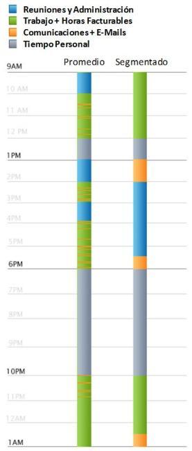 Defrag Timeline